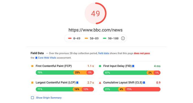 Core web vital results